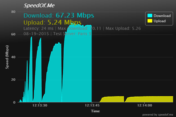 Freedome Paris Speed test