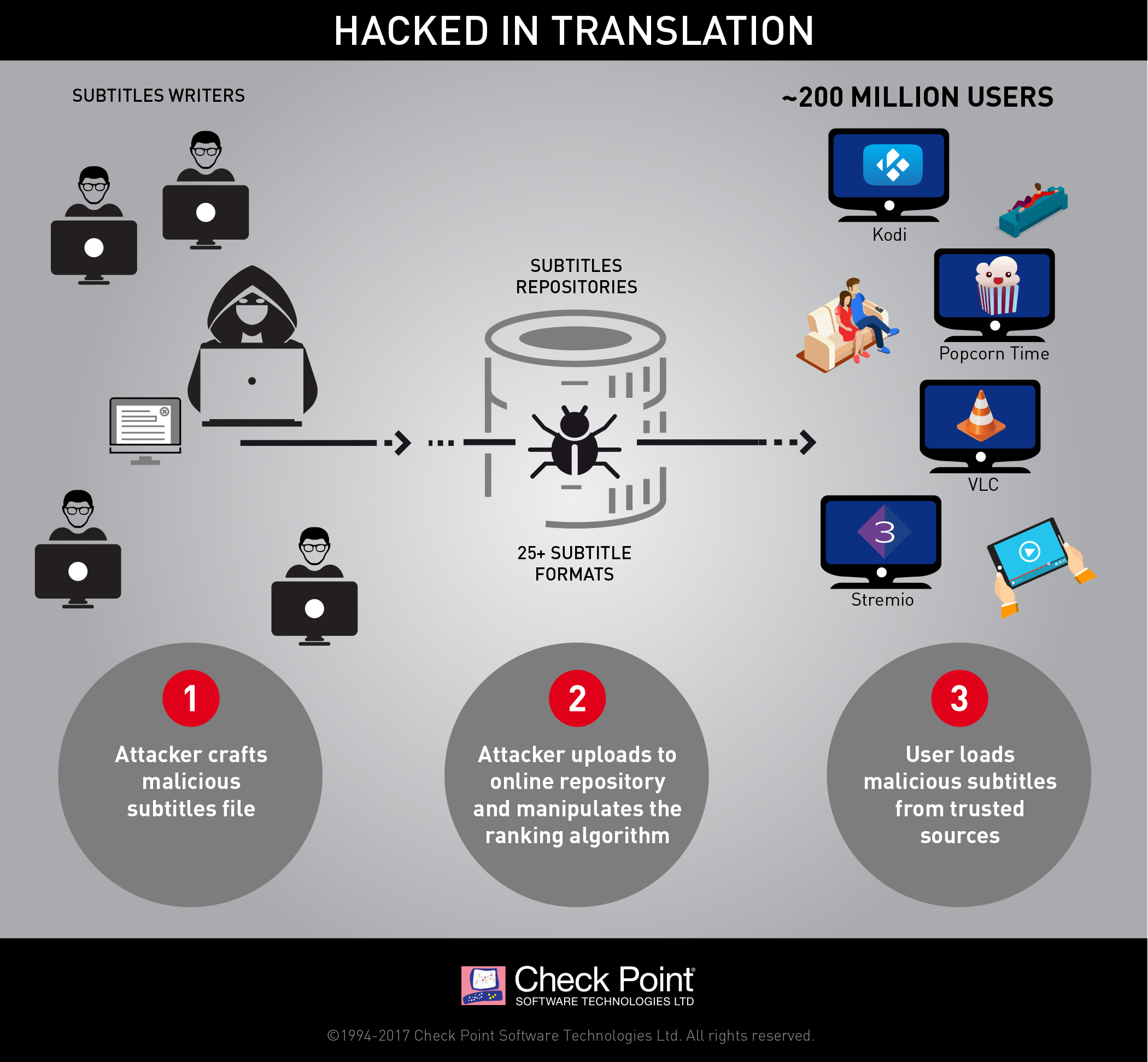 Hacked In Translation infographic