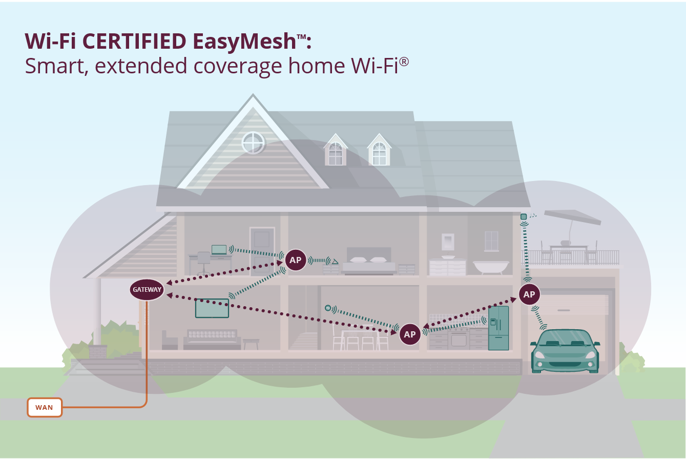 easymesh-infographic